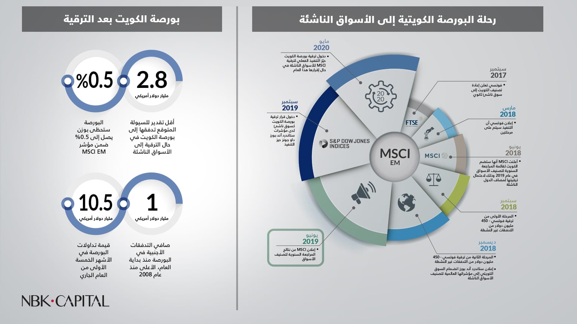 """""""الوطني للاستثمار"""": أكثر من 2.8 مليار دولار سيولة متوقع تدفقها إلى بورصة الكويت في حال الترقية إلى الأسواق الناشئة"""