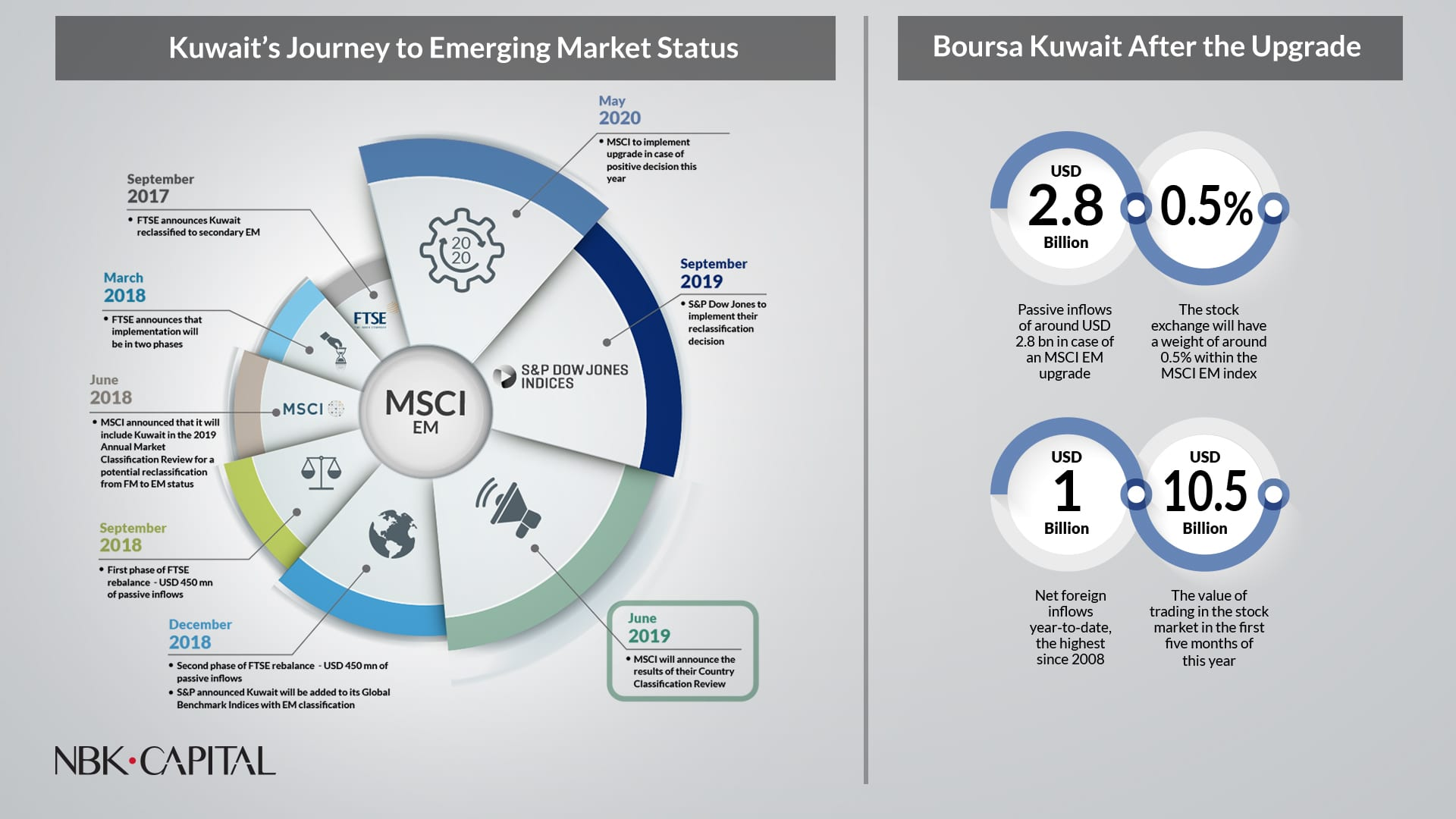 NBK Capital: $2.8 billion Expected Liquidity Flow To Boursa Kuwait in Case of Upgrade to MSCI EM